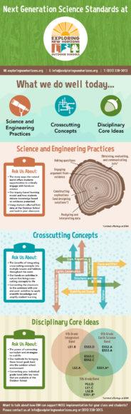Next Generation Science Standards and Exploring New Horizons Outdoor School